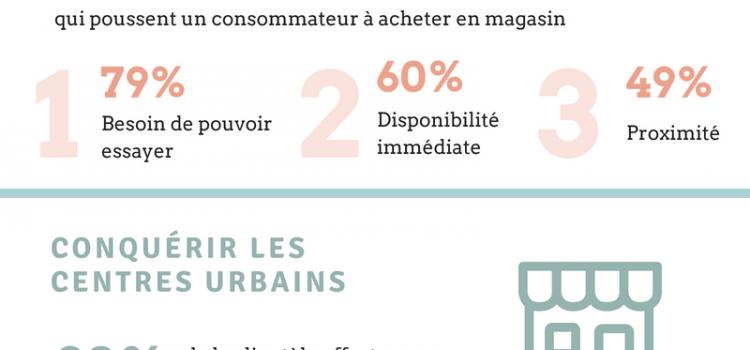(Français) Comment le digital influe sur les comportements d'achat ?